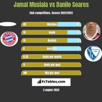 Jamal Musiala vs Danilo Soares h2h player stats