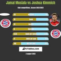 Jamal Musiala vs Joshua Kimmich h2h player stats