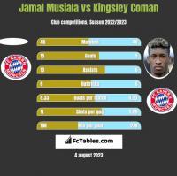 Jamal Musiala vs Kingsley Coman h2h player stats