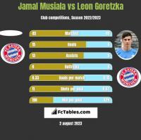 Jamal Musiala vs Leon Goretzka h2h player stats