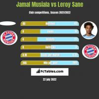Jamal Musiala vs Leroy Sane h2h player stats