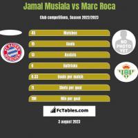 Jamal Musiala vs Marc Roca h2h player stats