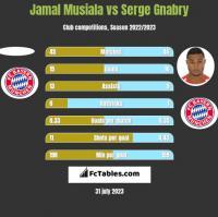 Jamal Musiala vs Serge Gnabry h2h player stats
