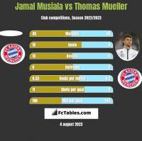 Jamal Musiala vs Thomas Mueller h2h player stats