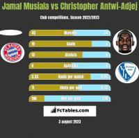 Jamal Musiala vs Christopher Antwi-Adjej h2h player stats