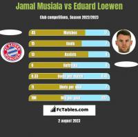 Jamal Musiala vs Eduard Loewen h2h player stats