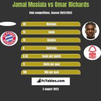 Jamal Musiala vs Omar Richards h2h player stats