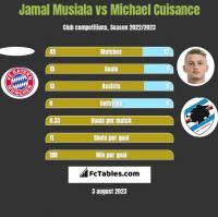 Jamal Musiala vs Michael Cuisance h2h player stats