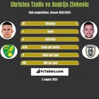 Christos Tzolis vs Andrija Zivkovic h2h player stats