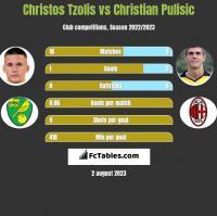 Christos Tzolis vs Christian Pulisic h2h player stats