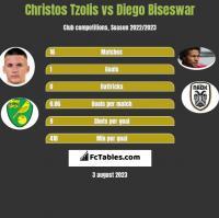 Christos Tzolis vs Diego Biseswar h2h player stats