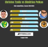 Christos Tzolis vs Dimitrios Pelkas h2h player stats