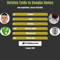 Christos Tzolis vs Douglas Gomes h2h player stats