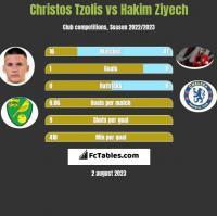 Christos Tzolis vs Hakim Ziyech h2h player stats