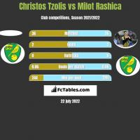 Christos Tzolis vs Milot Rashica h2h player stats