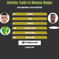 Christos Tzolis vs Moussa Wague h2h player stats