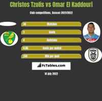 Christos Tzolis vs Omar El Kaddouri h2h player stats