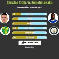 Christos Tzolis vs Romelu Lukaku h2h player stats