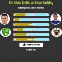 Christos Tzolis vs Ross Barkley h2h player stats