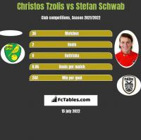 Christos Tzolis vs Stefan Schwab h2h player stats
