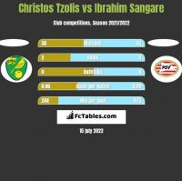 Christos Tzolis vs Ibrahim Sangare h2h player stats
