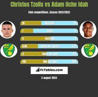 Christos Tzolis vs Adam Uche Idah h2h player stats