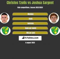 Christos Tzolis vs Joshua Sargent h2h player stats