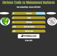 Christos Tzolis vs Mohammed Ihattaren h2h player stats