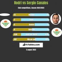 Rodri vs Sergio Canales h2h player stats