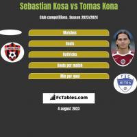 Sebastian Kosa vs Tomas Kona h2h player stats