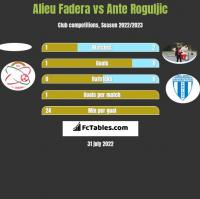 Alieu Fadera vs Ante Roguljic h2h player stats