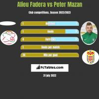 Alieu Fadera vs Peter Mazan h2h player stats