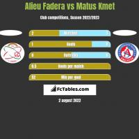 Alieu Fadera vs Matus Kmet h2h player stats