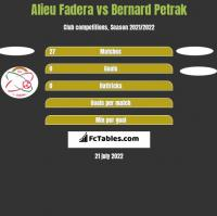 Alieu Fadera vs Bernard Petrak h2h player stats