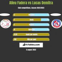Alieu Fadera vs Lucas Demitra h2h player stats