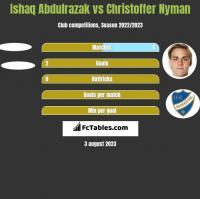 Ishaq Abdulrazak vs Christoffer Nyman h2h player stats
