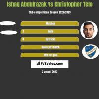Ishaq Abdulrazak vs Christopher Telo h2h player stats