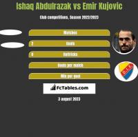 Ishaq Abdulrazak vs Emir Kujovic h2h player stats