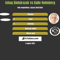 Ishaq Abdulrazak vs Kalle Holmberg h2h player stats