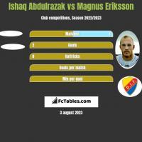 Ishaq Abdulrazak vs Magnus Eriksson h2h player stats