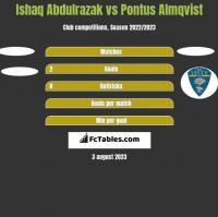 Ishaq Abdulrazak vs Pontus Almqvist h2h player stats