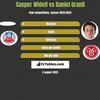 Casper Widell vs Daniel Granli h2h player stats