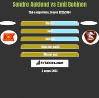 Sondre Auklend vs Emil Bohinen h2h player stats