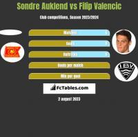 Sondre Auklend vs Filip Valencic h2h player stats
