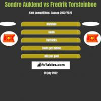 Sondre Auklend vs Fredrik Torsteinboe h2h player stats