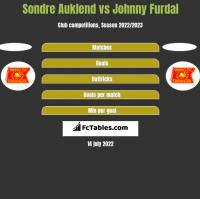 Sondre Auklend vs Johnny Furdal h2h player stats