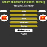 Sondre Auklend vs Kristoffer Loekberg h2h player stats