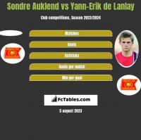 Sondre Auklend vs Yann-Erik de Lanlay h2h player stats