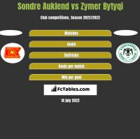 Sondre Auklend vs Zymer Bytyqi h2h player stats