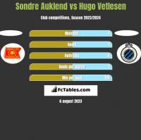 Sondre Auklend vs Hugo Vetlesen h2h player stats